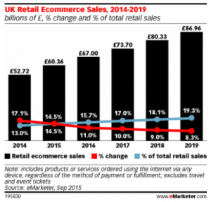 uk-retail-ecommerce-sales-2014-2019